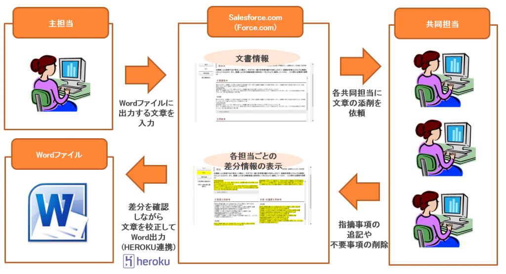 官公庁向け文書作成支援システム開発(開発/導入支援)