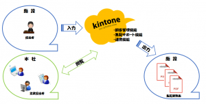 リース業向け集配サポートシステム開発