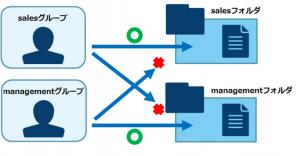 インフラ技術ブログ:Windows2012でファイルサーバーを構築しよう(概要編)