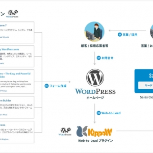 KippoW- Web-to-lead WordPress Plugin for Salesforce セットアップマニュアル